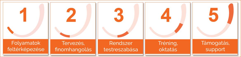 Öt pontba szedett lépések folyamatábrája